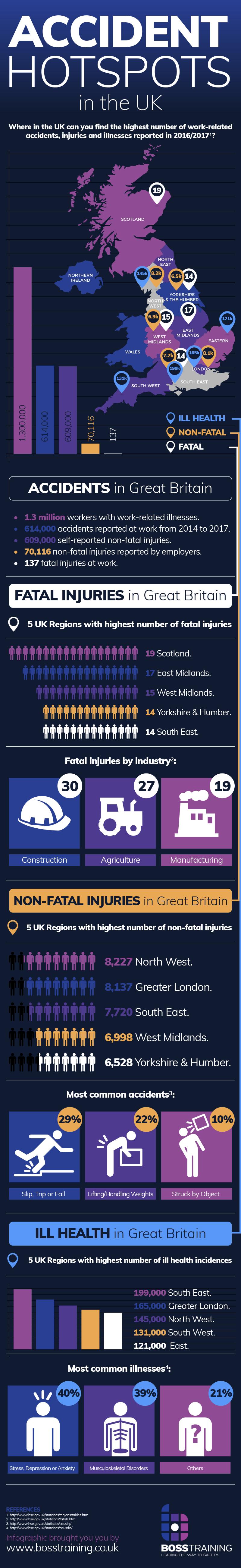 Boss Training Infographic